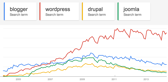 google_trends_wordpress_graphics